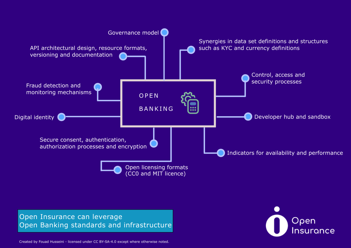 Open Insurance leveraging Open Banking