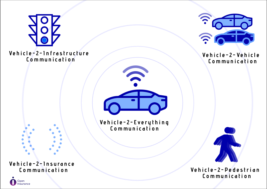 open insurance interacting with connected autonoums vehicles